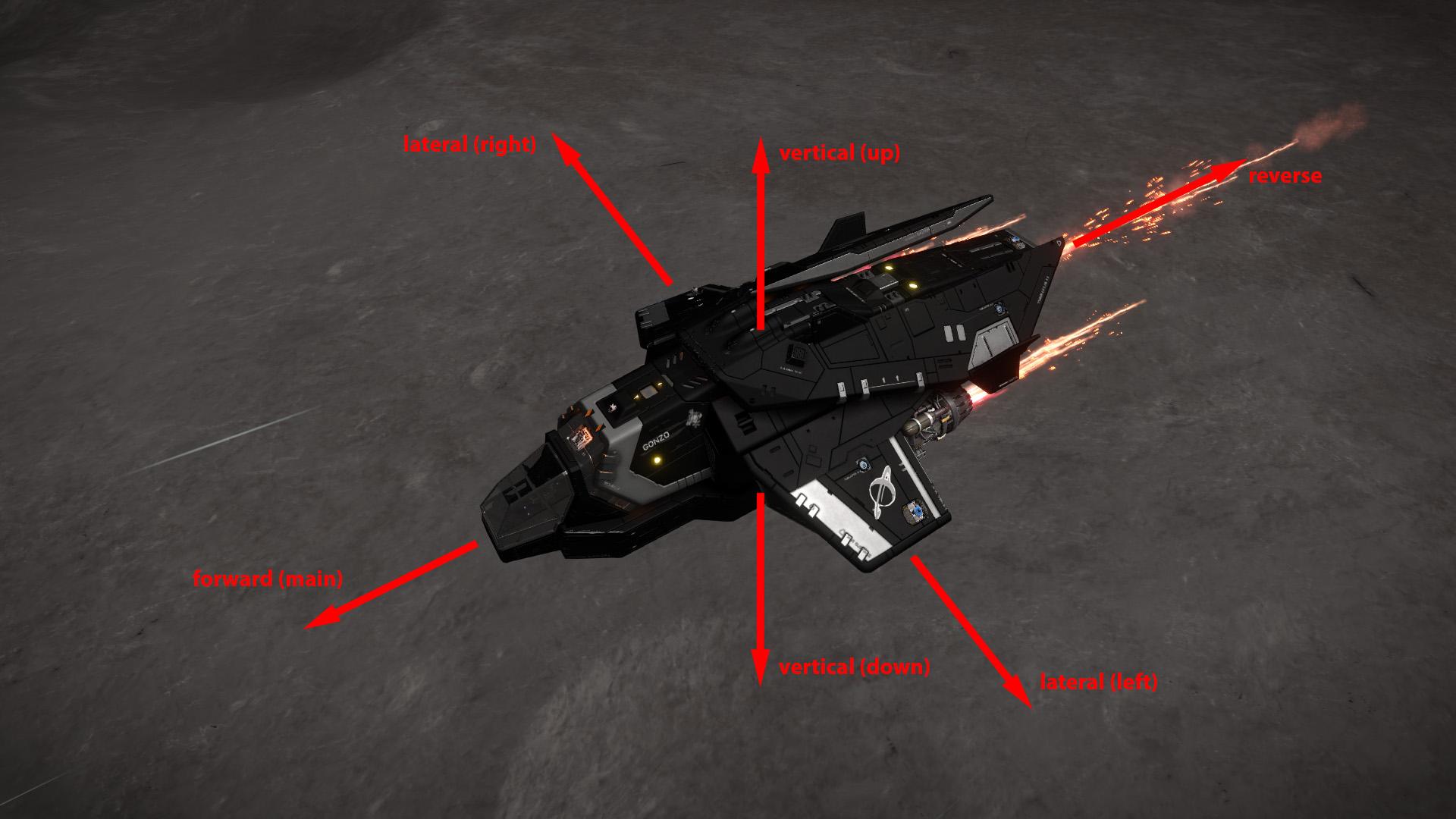 Elite: Dangerous beginner's guide: An annotated screenshot showing ship thrust directions